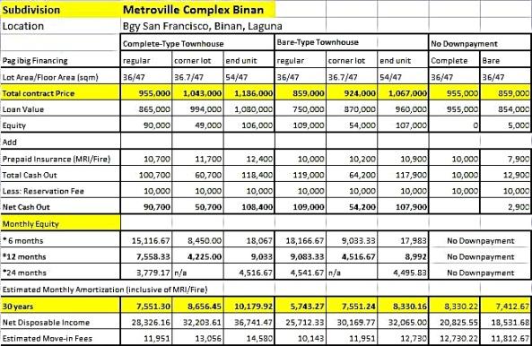 metroville complex binan pagibig sample computation